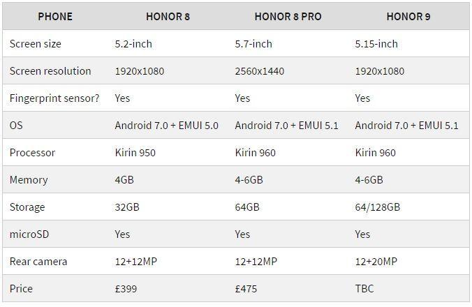 Сравнение Honor 9, Honor 8 и Honor 8 Pro: какой выбрать?
